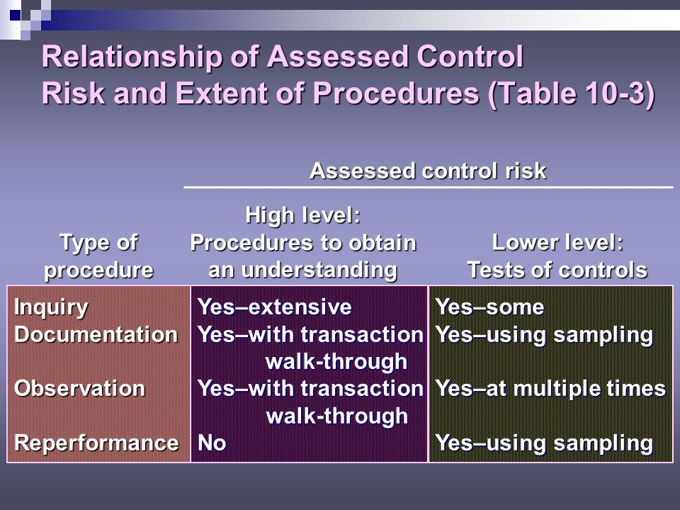 Relationship of Assessed Control Risk and Extent of Procedures (Table 10-3)