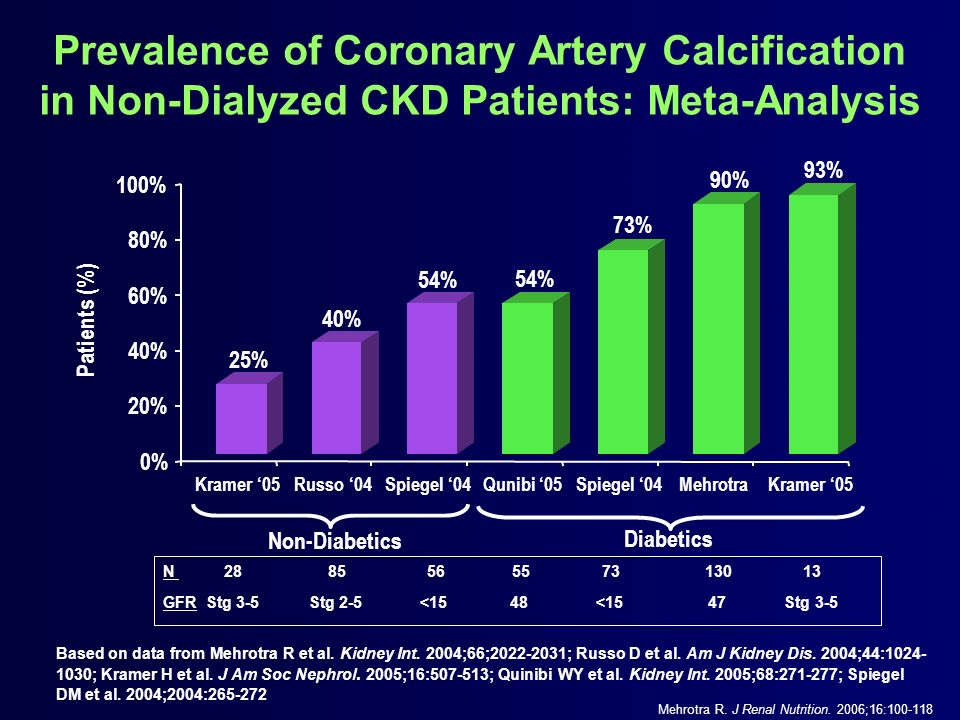Prevalence of Coronary Artery Calcification in Non-Dialyzed CKD Patients: Meta-Analysis