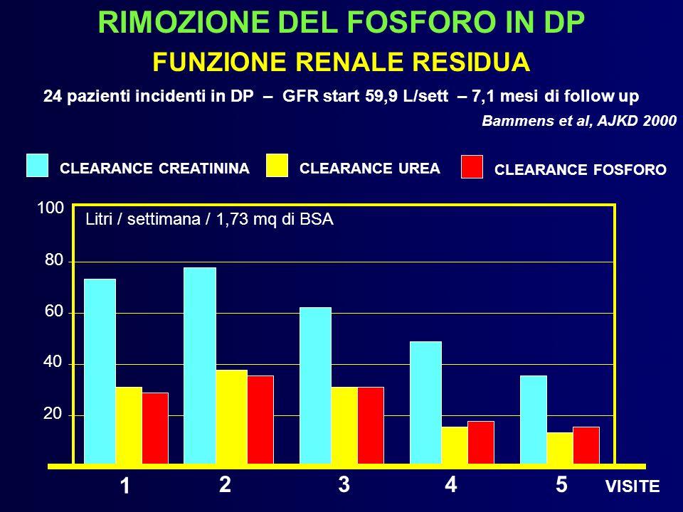 RIMOZIONE DEL FOSFORO IN DP FUNZIONE RENALE RESIDUA
