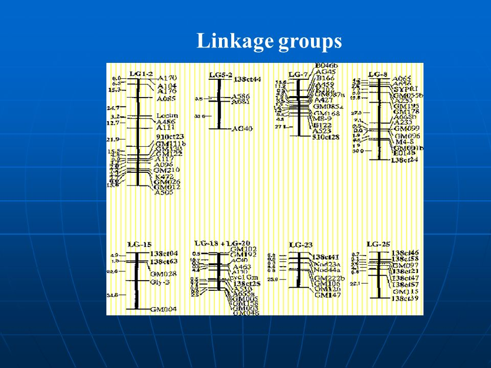 Linkage groups