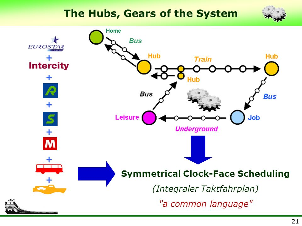The Hubs, Gears of the System Symmetrical Clock-Face Scheduling