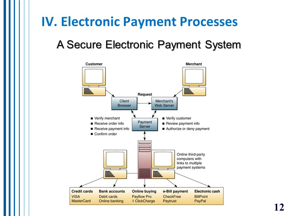 IV. Electronic Payment Processes