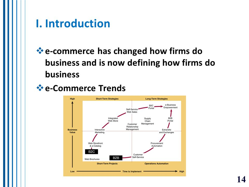 I. Introduction e-commerce has changed how firms do business and is now defining how firms do business.