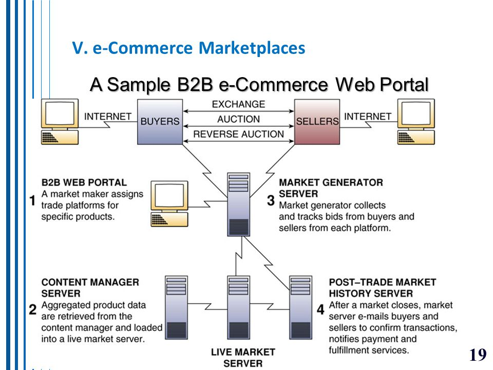 V. e-Commerce Marketplaces
