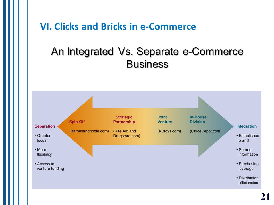 VI. Clicks and Bricks in e-Commerce