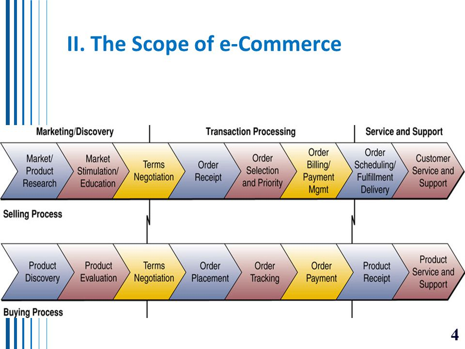 II. The Scope of e-Commerce