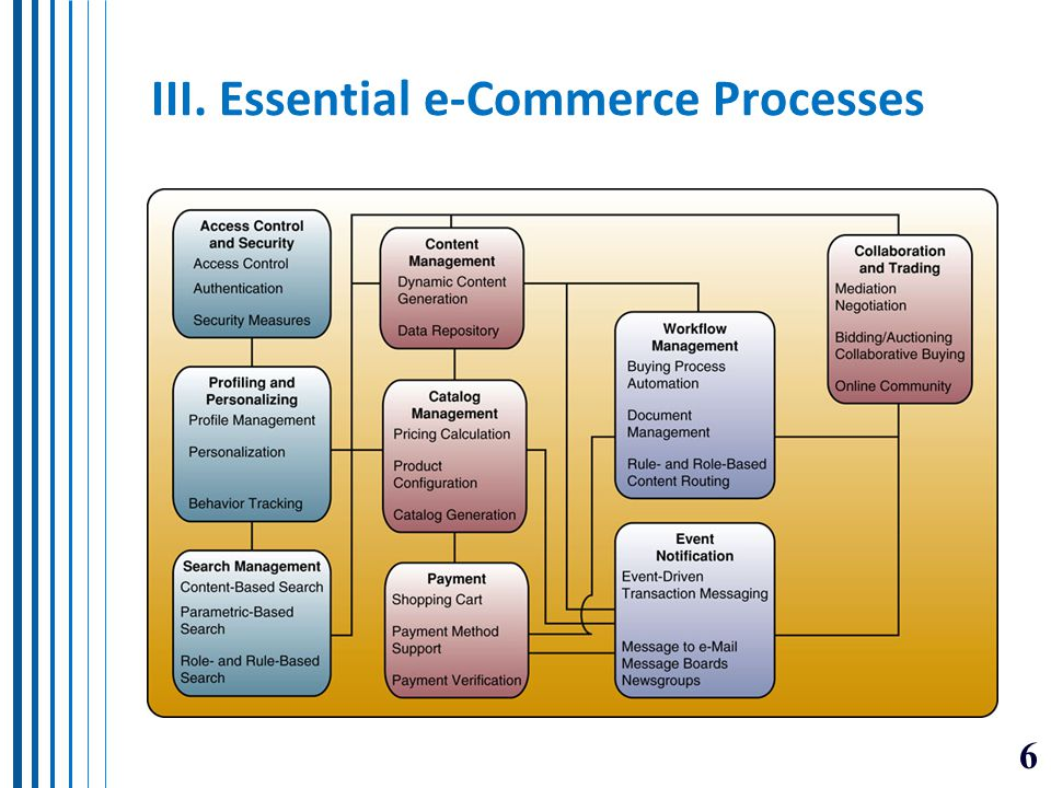 III. Essential e-Commerce Processes