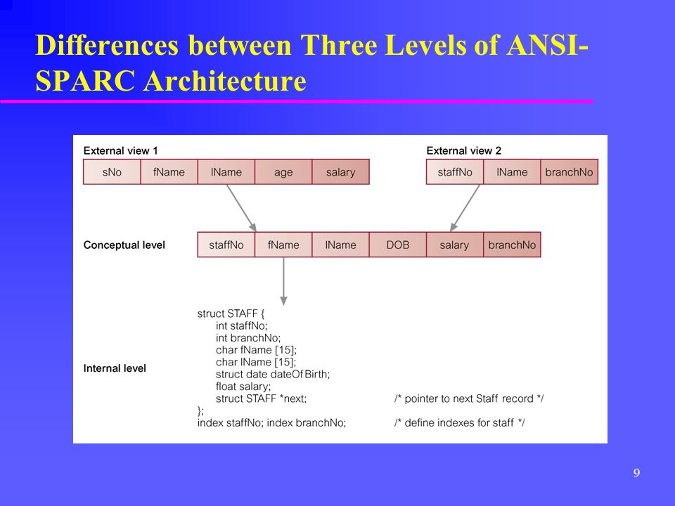 Differences between Three Levels of ANSI-SPARC Architecture