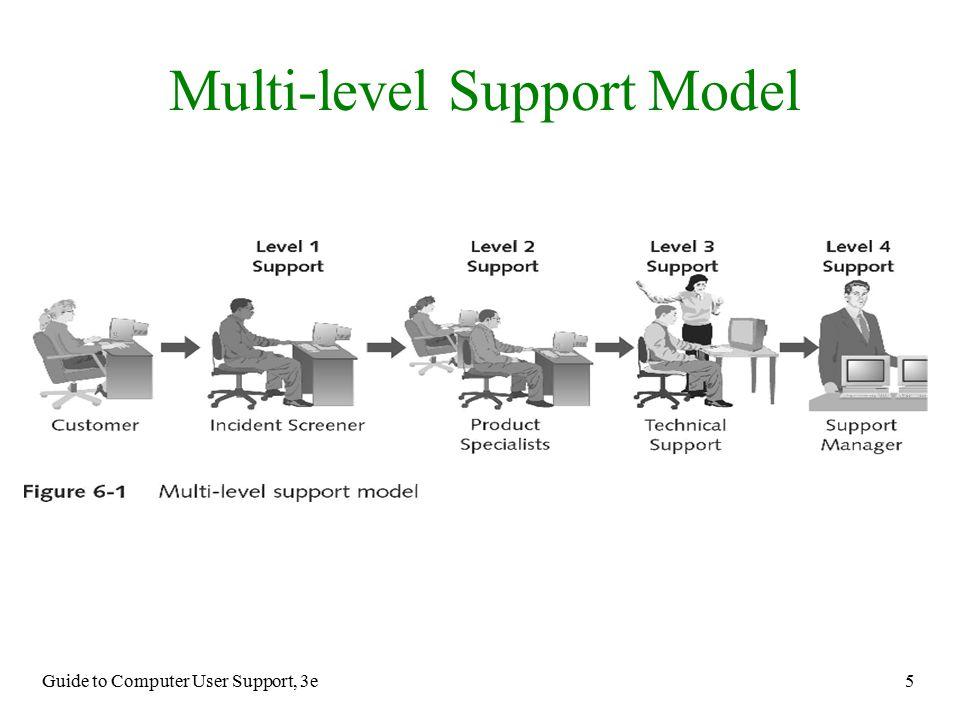 Multi Level Support Model