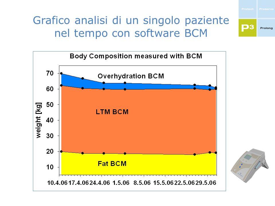 Grafico analisi di un singolo paziente nel tempo con software BCM