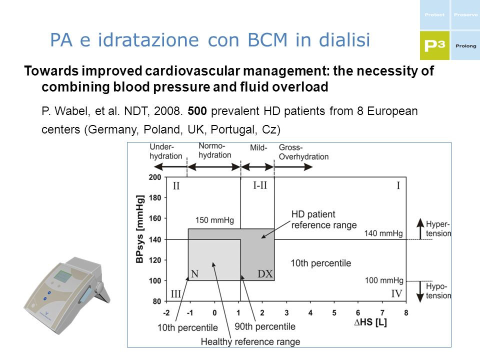 PA e idratazione con BCM in dialisi