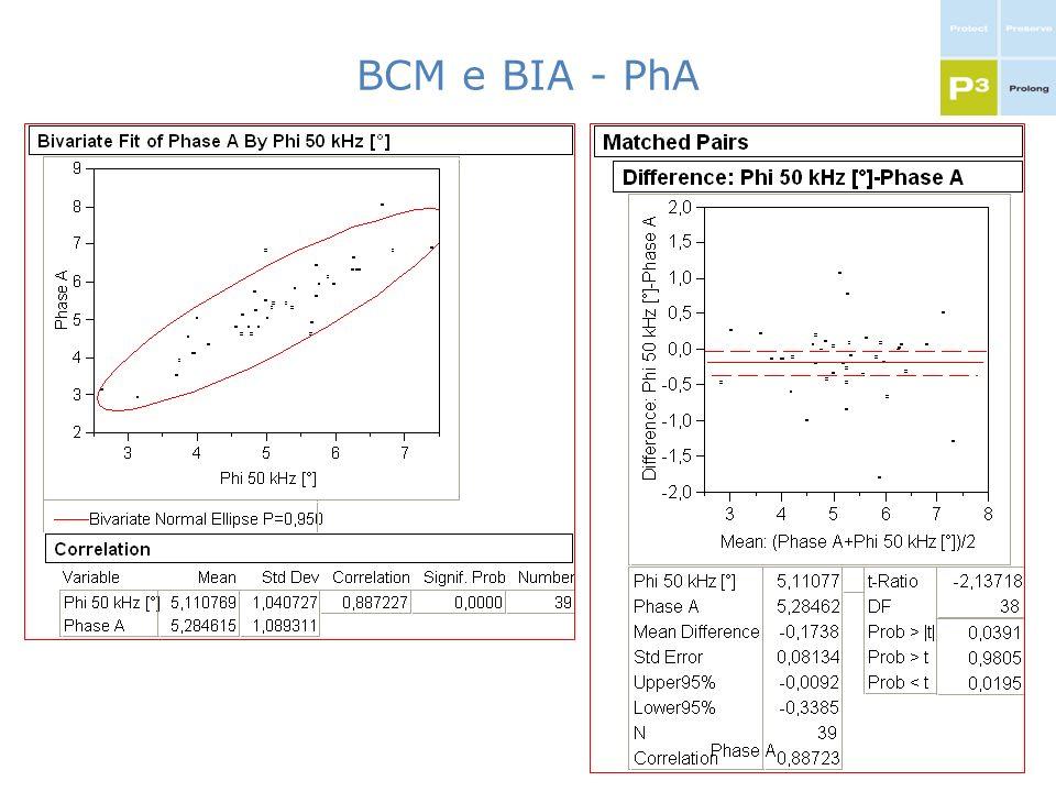 BCM e BIA - PhA