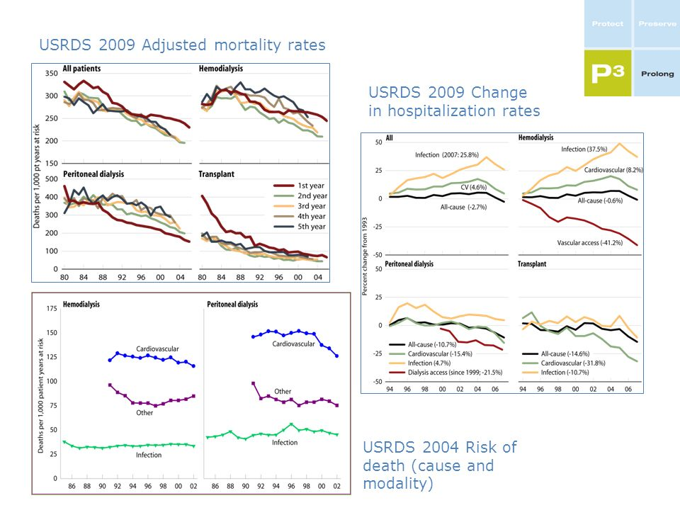 USRDS 2009 Adjusted mortality rates