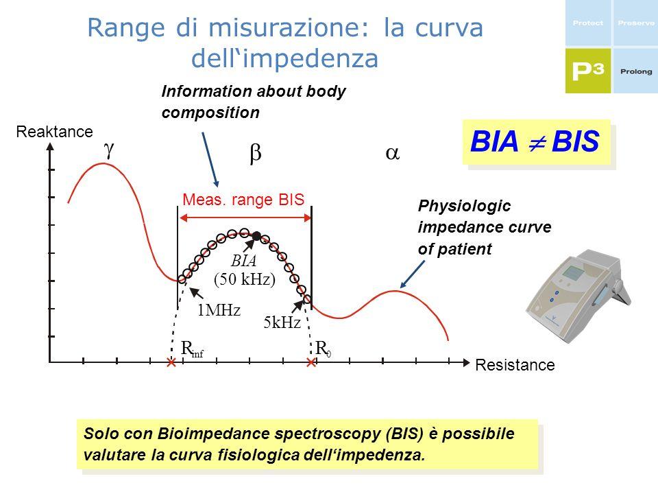 Range di misurazione: la curva dell'impedenza