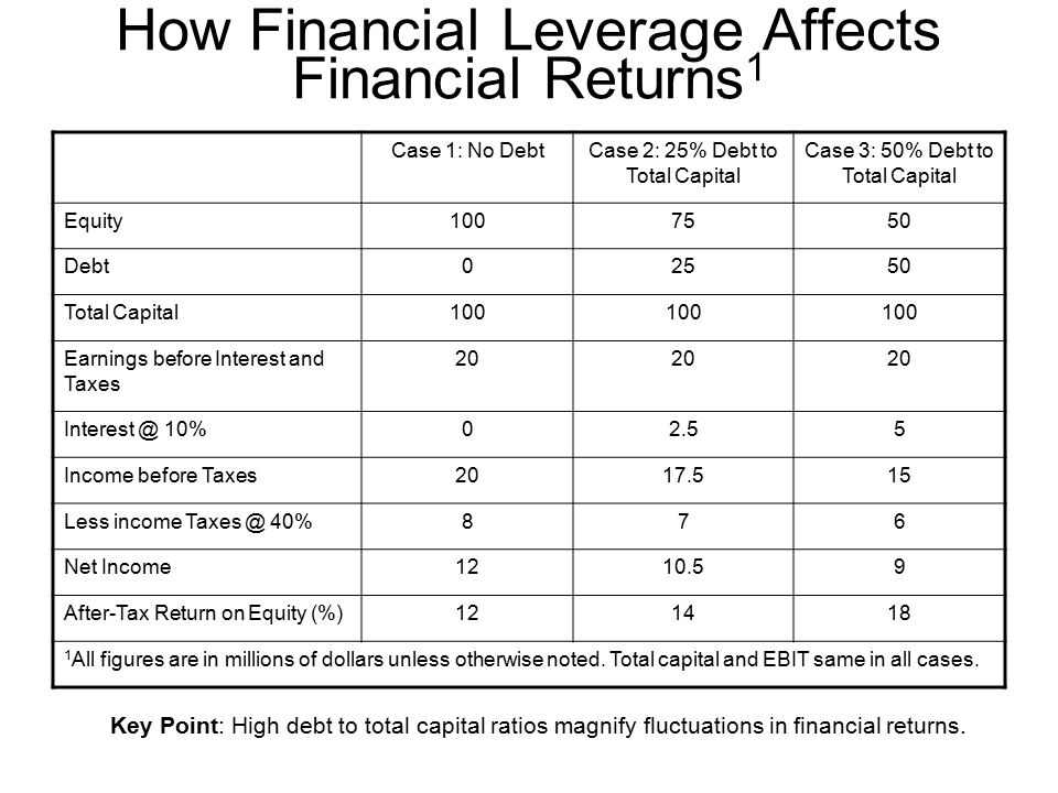 case 15 12 debt versus equity Ias 32 financial instruments:  participation feature are only exempt from applying paragraphs 15-32 and ag25-35 (analysing debt and equity  case, ias 32.