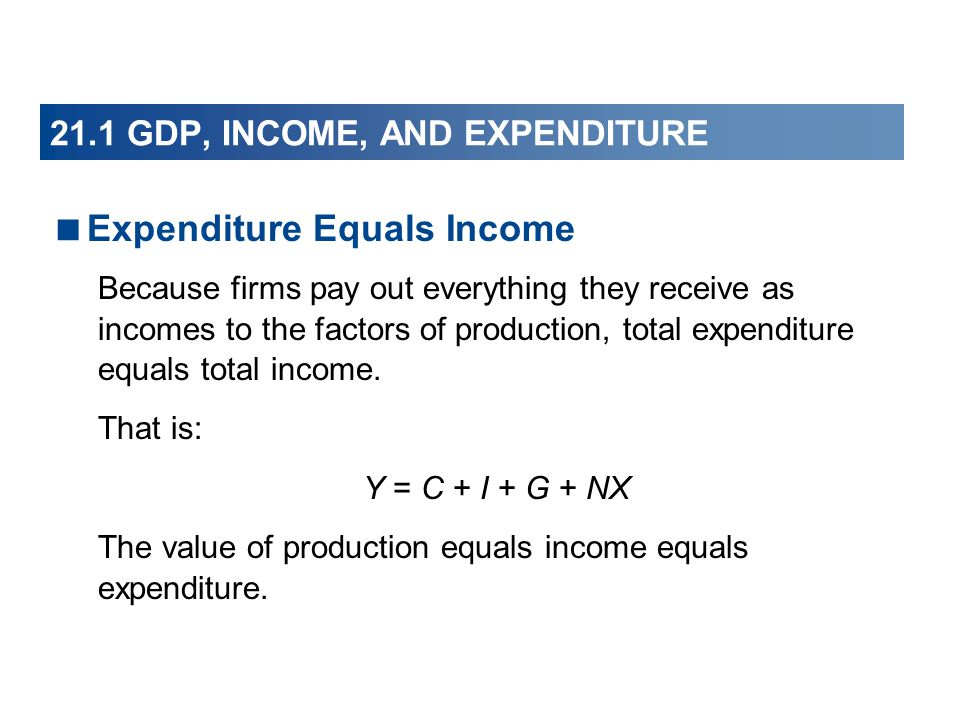 21.1 GDP, INCOME, AND EXPENDITURE
