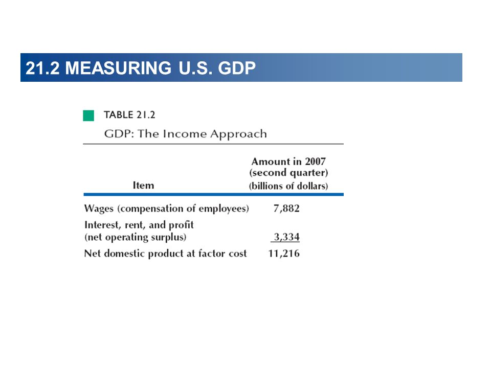 21.2 MEASURING U.S. GDP