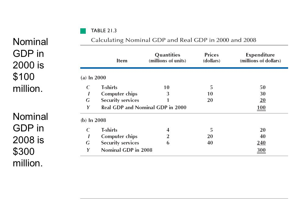 Nominal GDP in 2000 is $100 million.