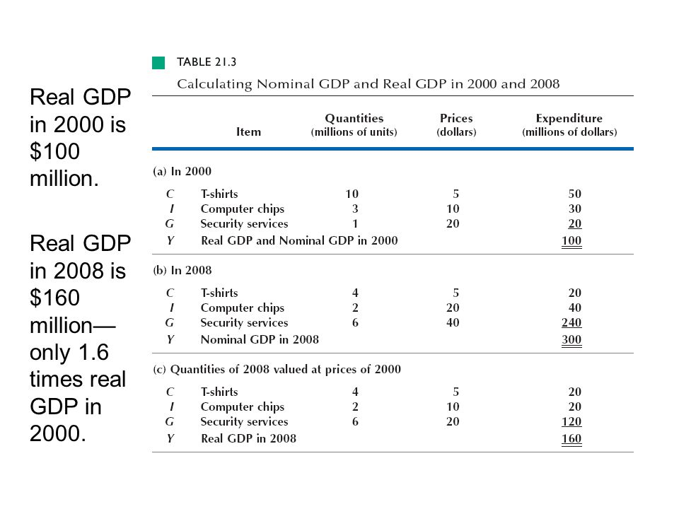 Real GDP in 2000 is $100 million. Real GDP in 2008 is $160 million—only 1.6 times real GDP in 2000.