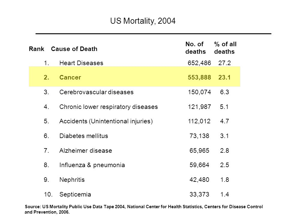 US Mortality, 2004 No. of deaths % of all deaths Rank Cause of Death