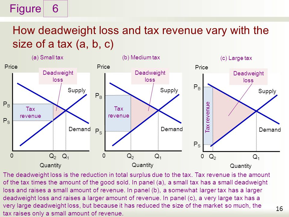 taxation and price control on the Introduction definitions and basics price controls, from the concise encyclopedia of economics governments have been trying to set maximum or minimum prices since ancient times.