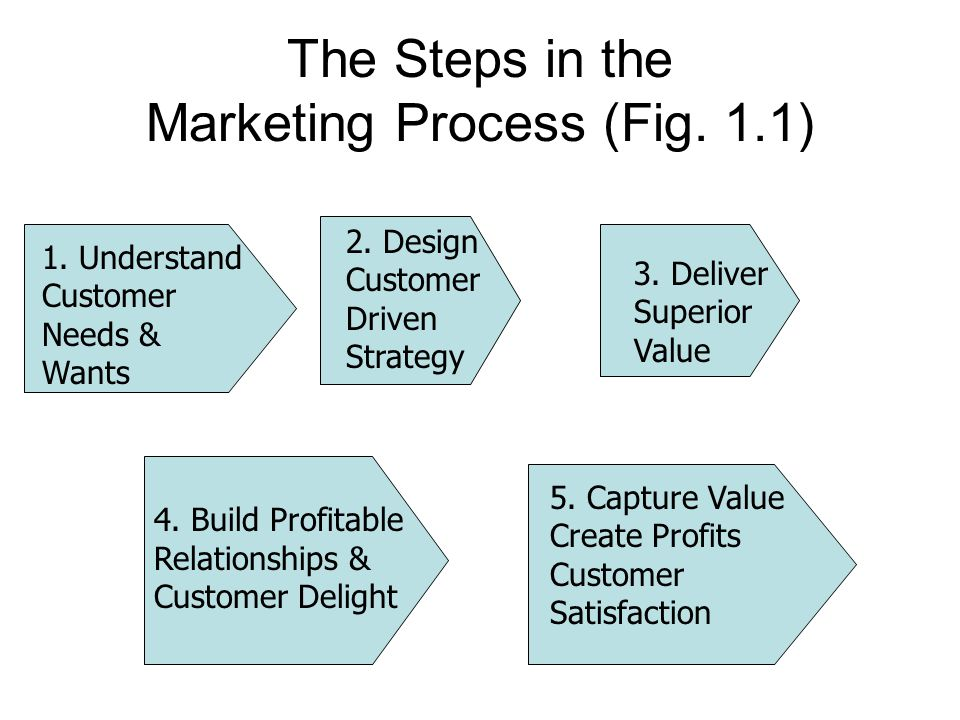 marketing creates customer needs essay Marketing is the key business function that identifies customer needs and wants,  determines  the goal of marketing is to create customer satisfaction by building   instructor will assign four home-essays covering topics assigned by instructor.