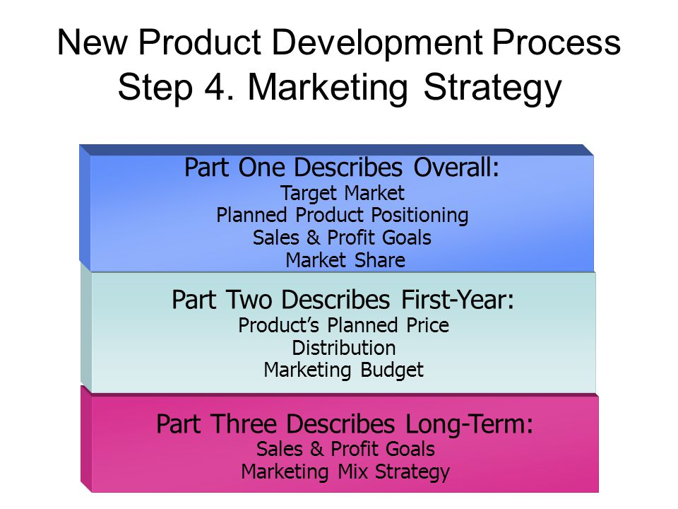 What is marketing process by which individuals and groups for Product design marketing