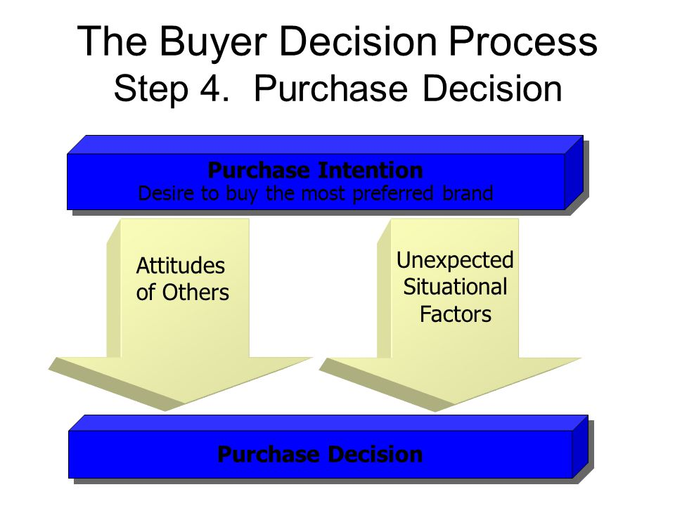 the buyer decision process essay An evaluation of alternatives is the stage of the buyer decision process in where a consumer uses the buyer decision process: evaluation of alternatives.