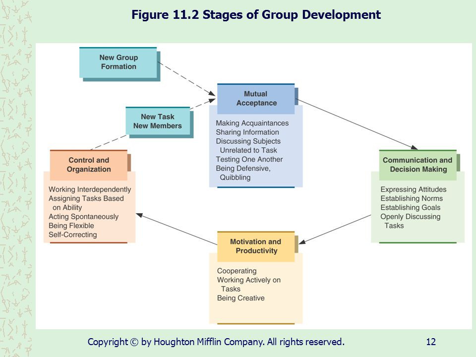Figure 11.2 Stages of Group Development
