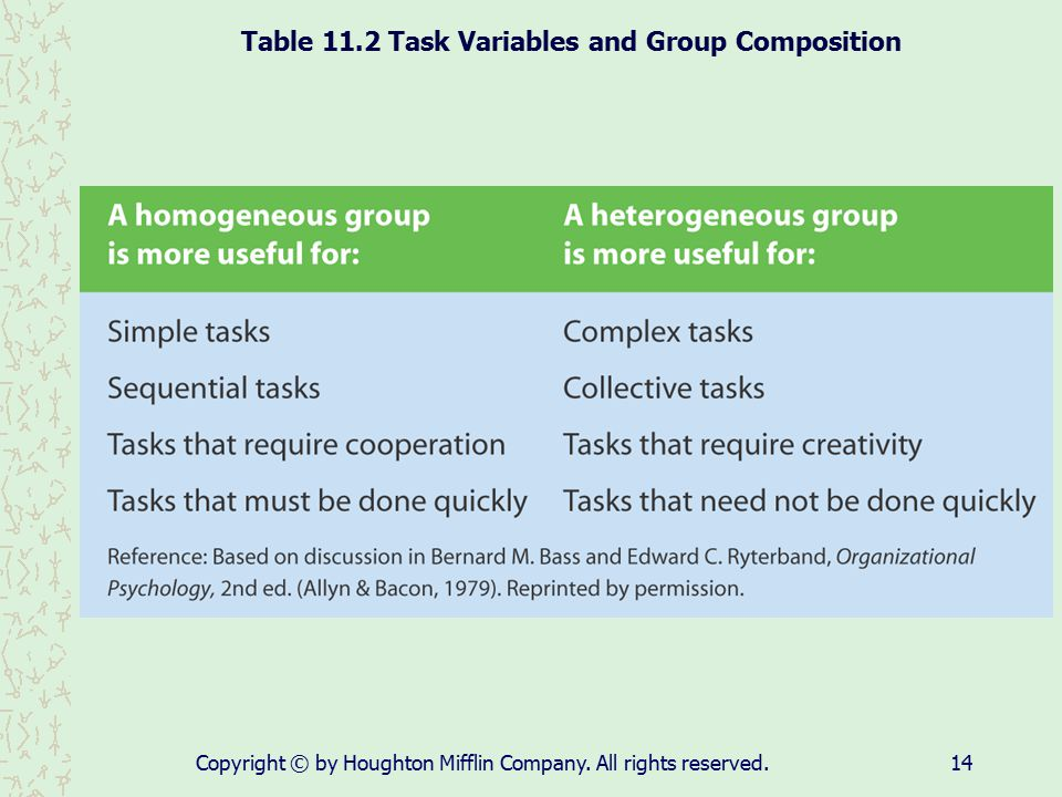 Table 11.2 Task Variables and Group Composition