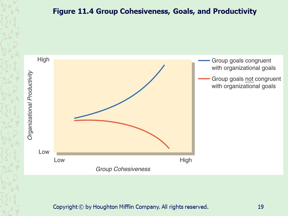 Figure 11.4 Group Cohesiveness, Goals, and Productivity