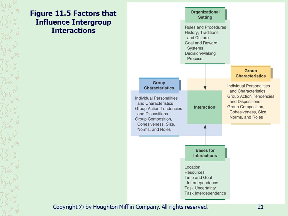 Figure 11.5 Factors that Influence Intergroup Interactions