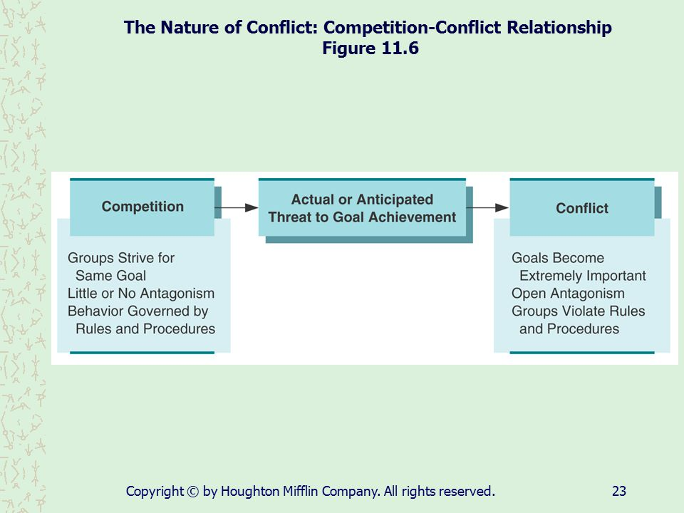 The Nature of Conflict: Competition-Conflict Relationship Figure 11.6