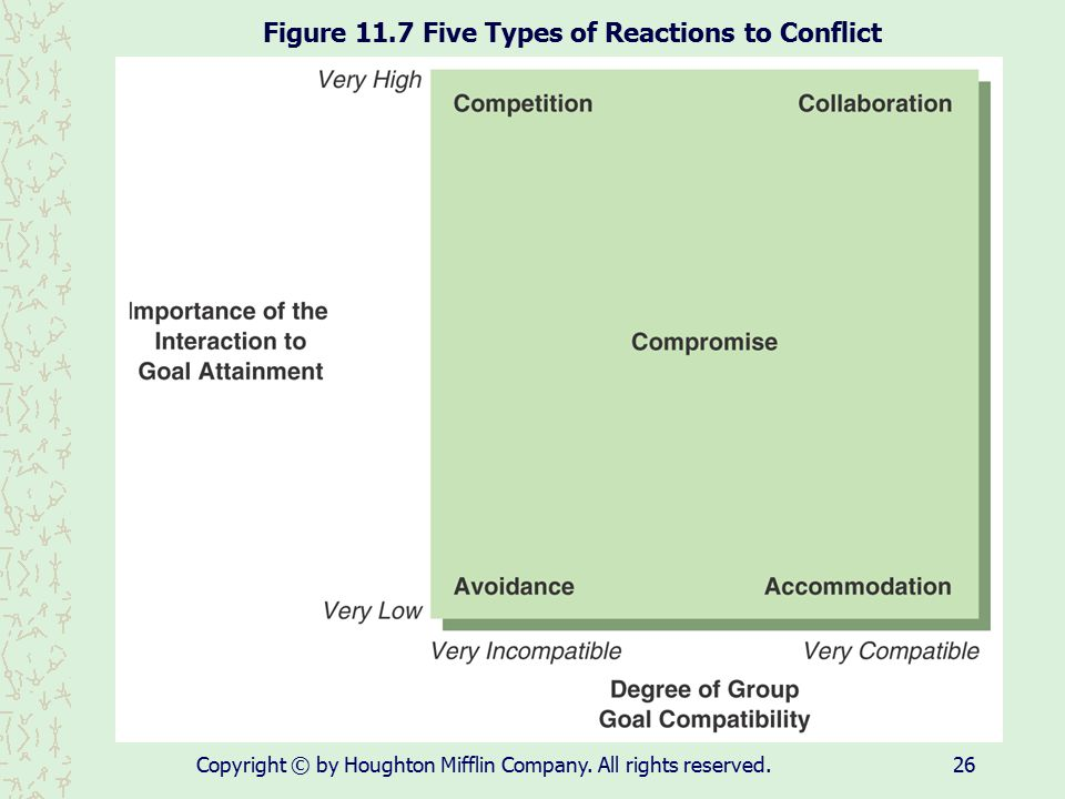 Figure 11.7 Five Types of Reactions to Conflict