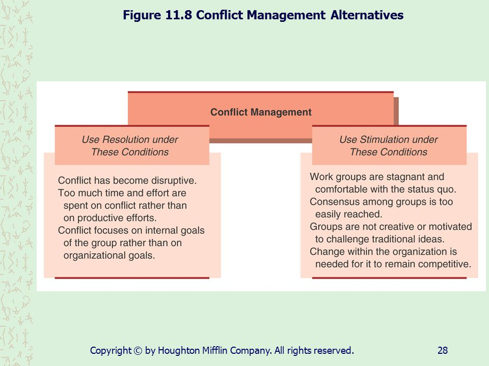 Figure 11.8 Conflict Management Alternatives