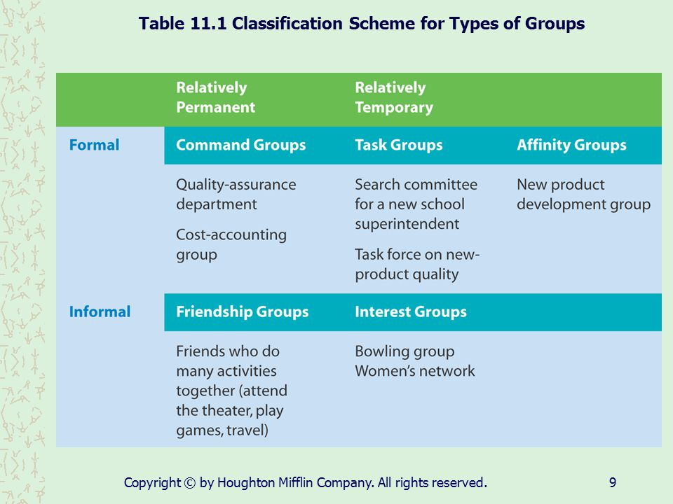Table 11.1 Classification Scheme for Types of Groups
