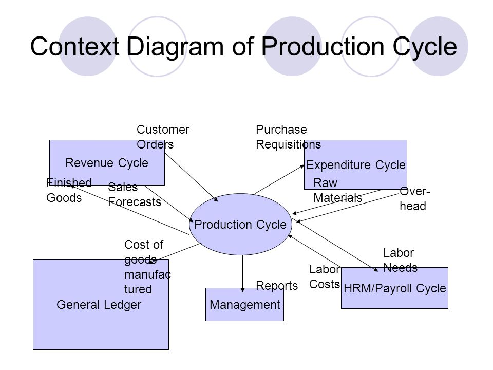context diagram of production cycle - Expenditure Cycle Data Flow Diagram