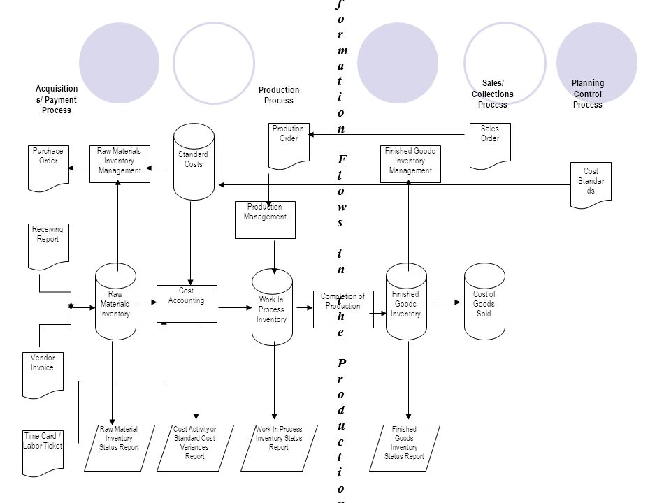raw materials inventory flow charts A value stream map illustrates the flow of materials and inventory excess or while a lot of value stream mapping focuses on raw materials and.