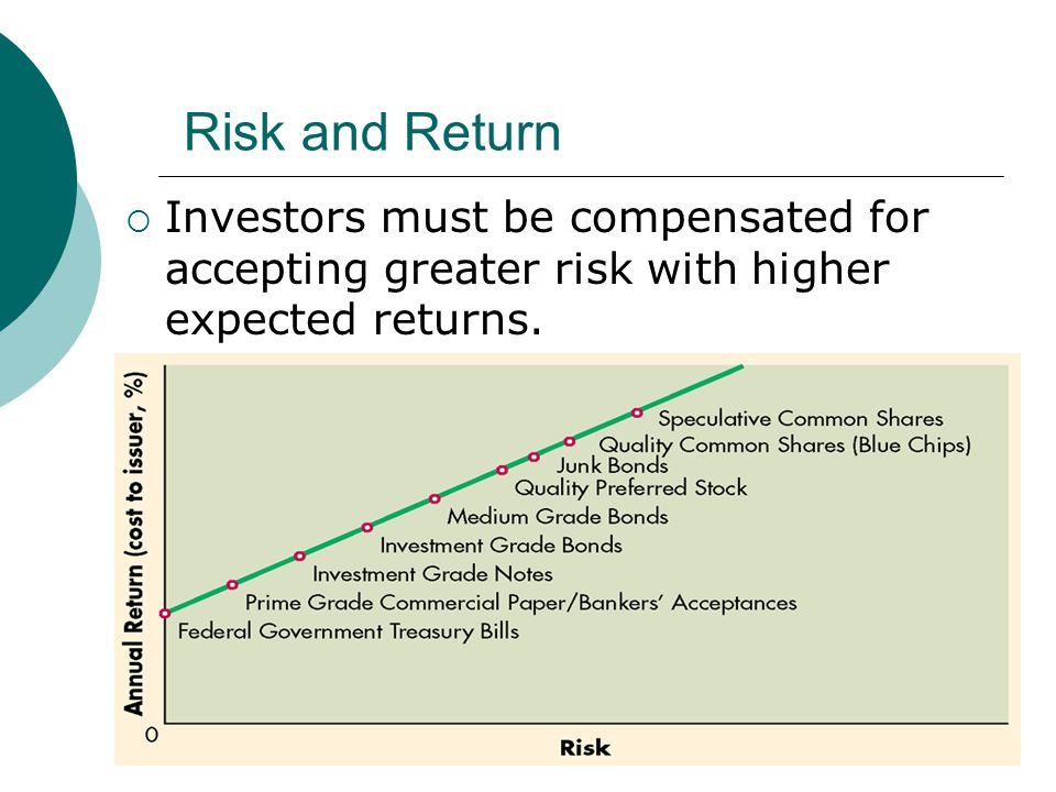 how to calculate expected risk and return