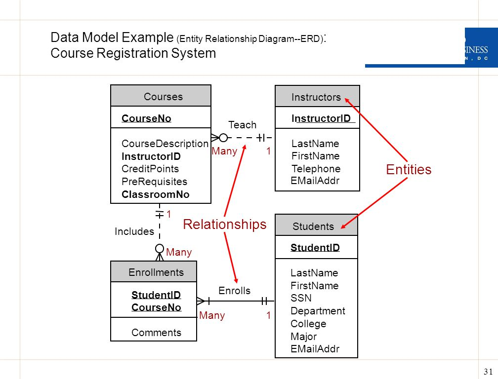 entity relationship diagram in system analysis and design