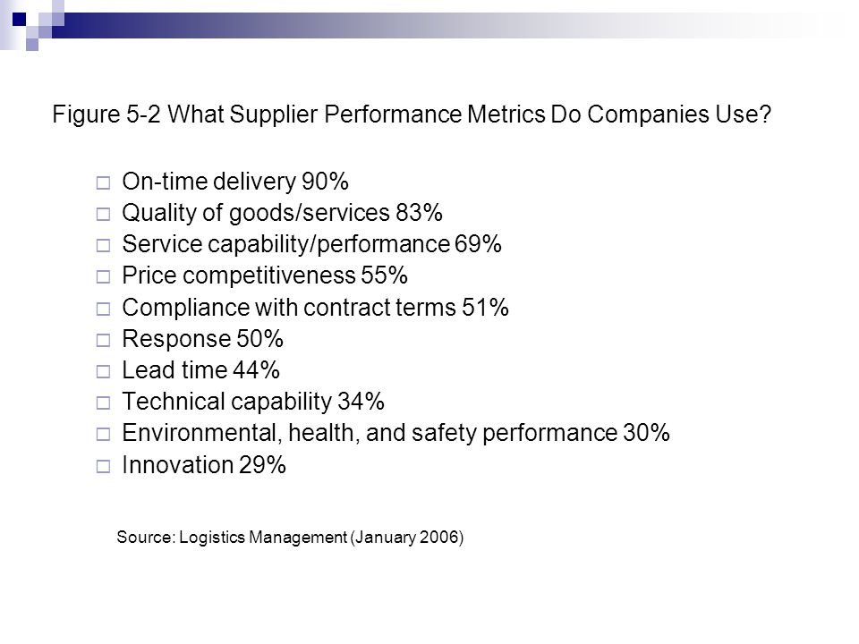 Figure 5-2 What Supplier Performance Metrics Do Companies Use