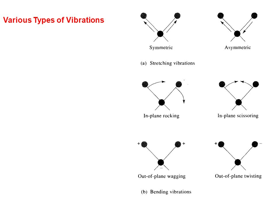 Various Types of Vibrations