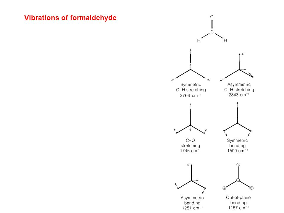 Vibrations of formaldehyde