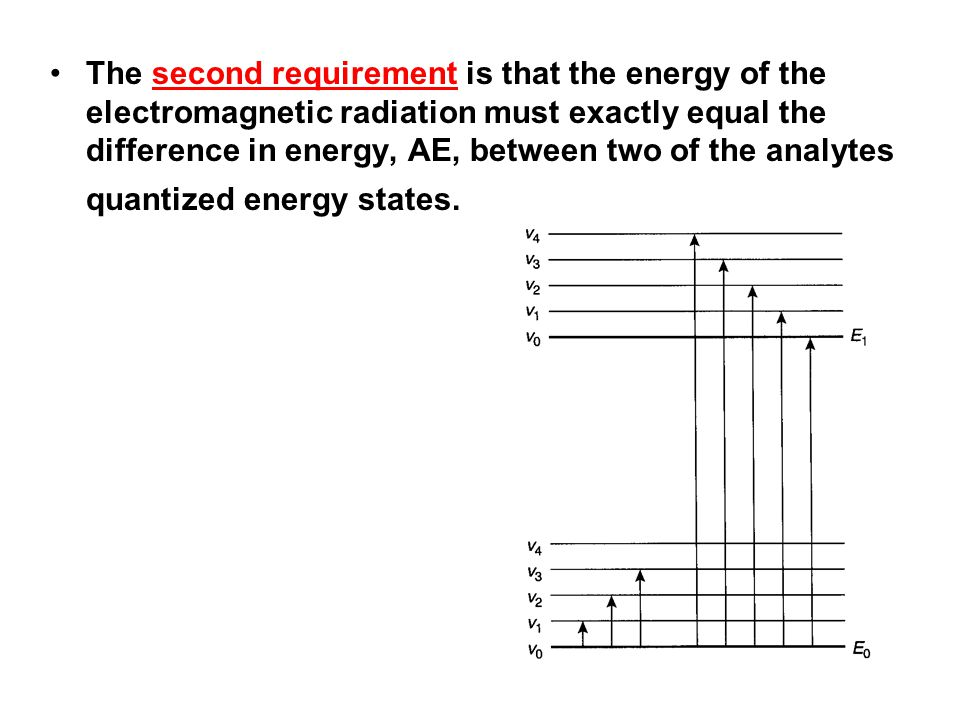 The second requirement is that the energy of the electromagnetic radiation must exactly equal the difference in energy, AE, between two of the analytes quantized energy states.