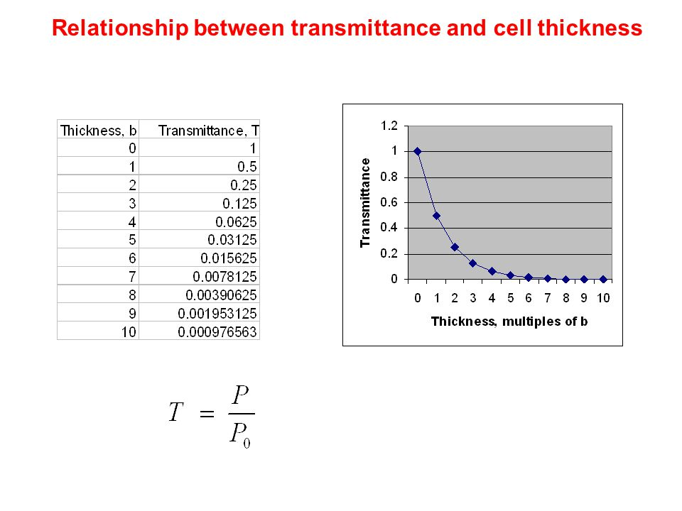 Relationship between transmittance and cell thickness
