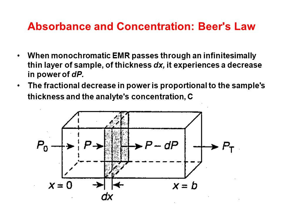 Absorbance and Concentration: Beer s Law