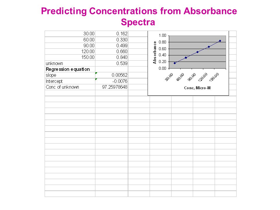 Predicting Concentrations from Absorbance Spectra
