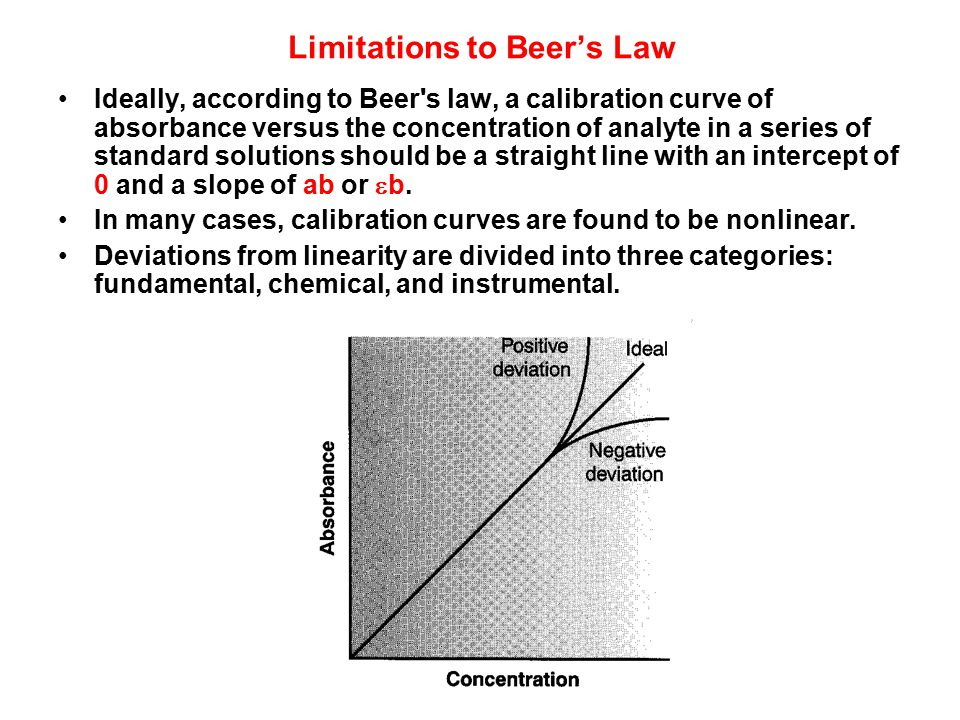 Limitations to Beer's Law