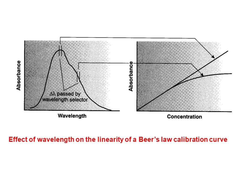 Effect of wavelength on the linearity of a Beer's law calibration curve