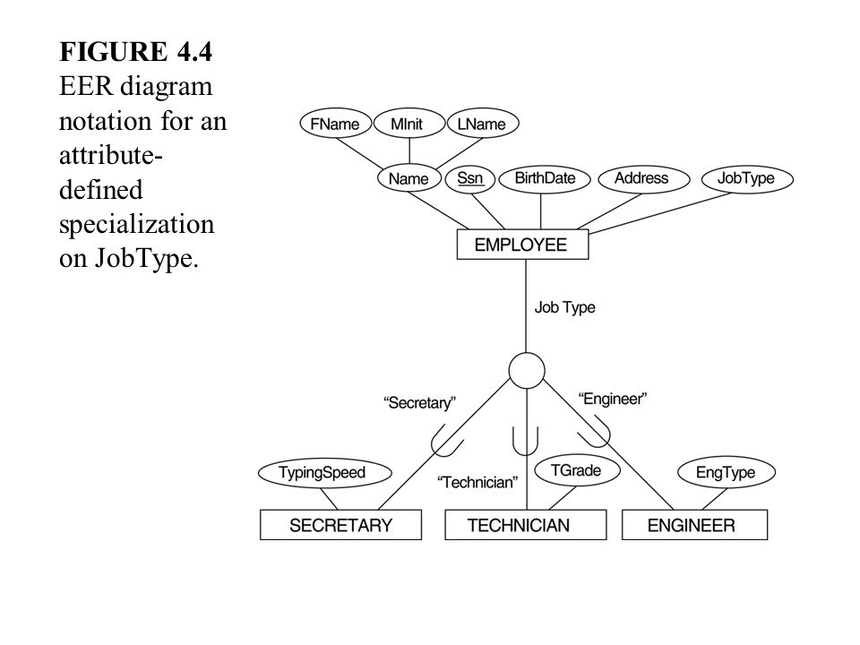 FIGURE 4.4 EER diagram notation for an attribute-defined specialization on JobType.